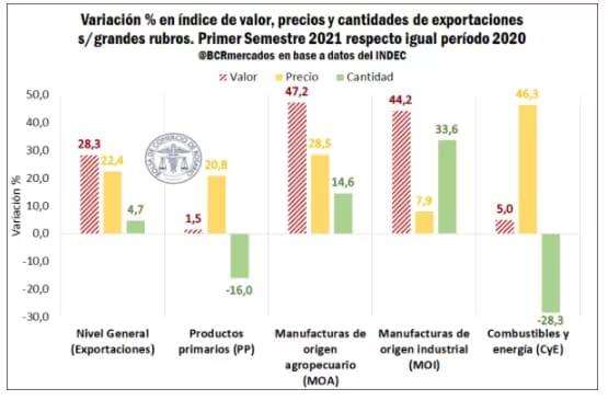 Las exportaciones tuvieron el mejor semestre desde 2013 por los buenos precios