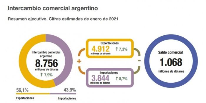 intercambio-comercial-argentino